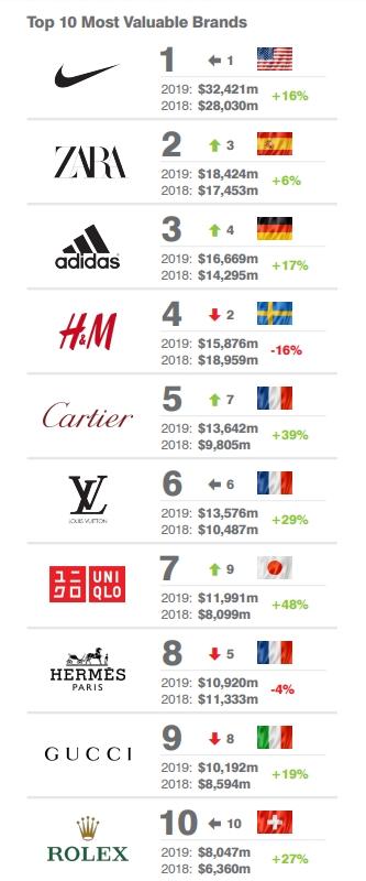 a5bcfeba2055f 2019 Dünyanın en değerli giyim markası Nike oldu - Beyefendiler Kulübü